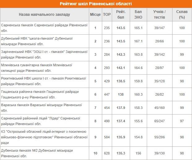 рейтинг шкіл на Рівненщині