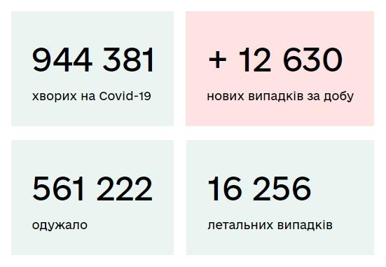 Станом на 18 грудня в Україні зафіксовано 12 630 нових випадків коронавірусу