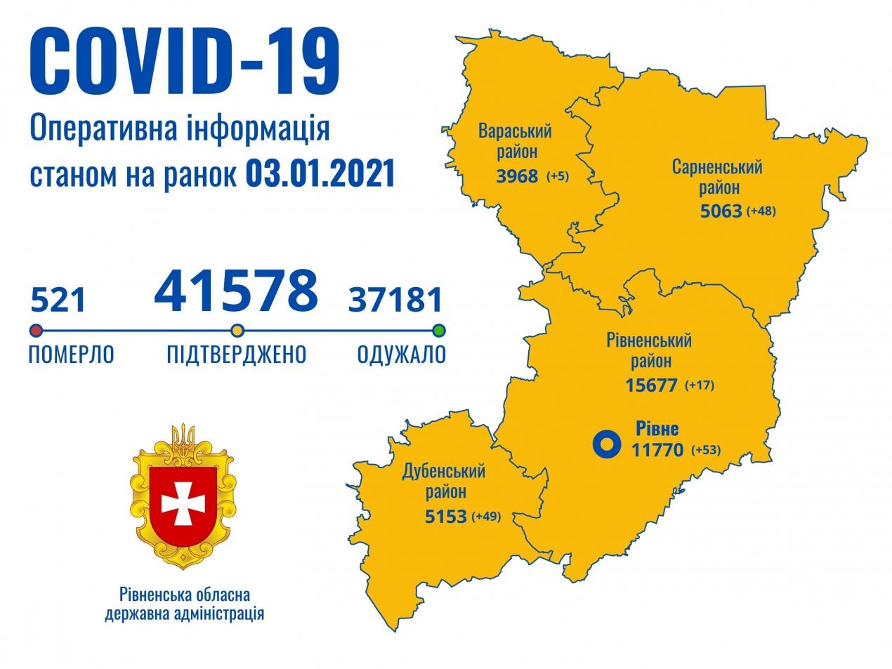 Covid-19 на Рівненщині: за добу 75 хворих, 2 смерті та 74 одужань