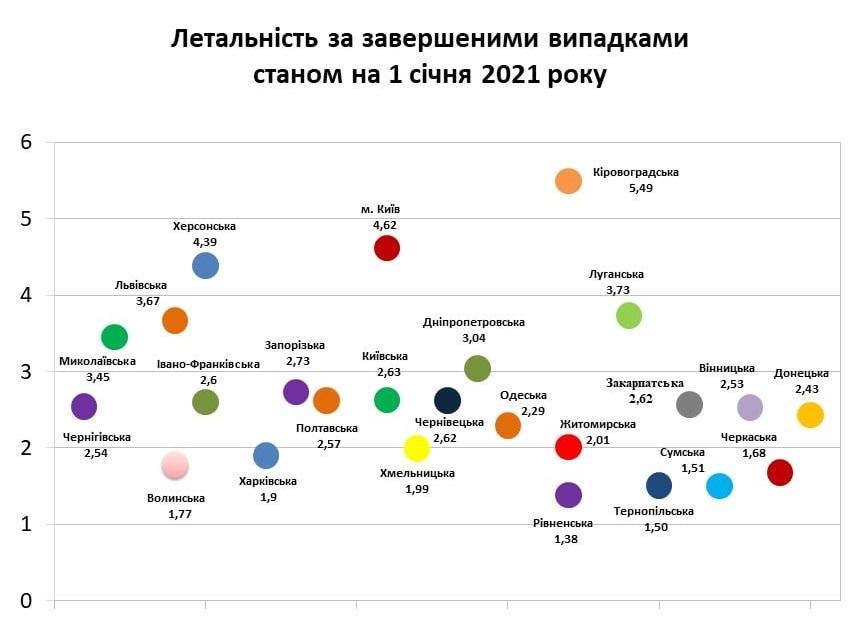 Рівненщина має найменшу летальність серед областей України